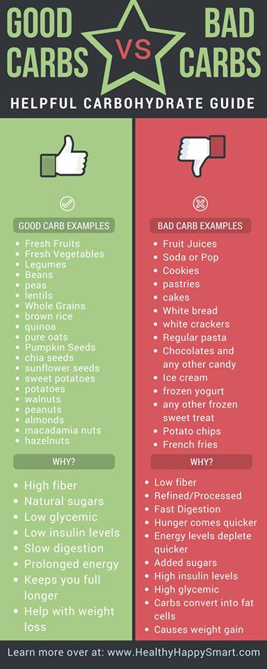 Image result for PROCESSED CARBS ARE BAD
